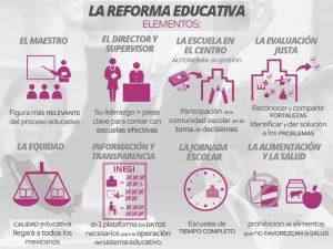 REFORMA EDUCATIVA: SI NO LA SIGUES, ERES UN MEDIOCRE