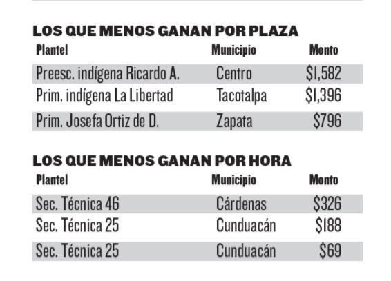 INFORMACIÓN SOBRE SALARIOS PODRIA PONER EN RIESGO A MAESTROS